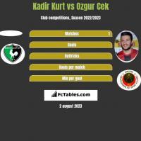 Kadir Kurt vs Ozgur Cek h2h player stats