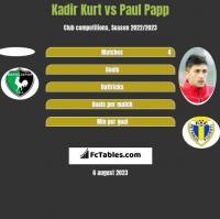 Kadir Kurt vs Paul Papp h2h player stats
