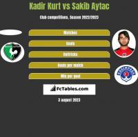 Kadir Kurt vs Sakib Aytac h2h player stats