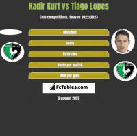 Kadir Kurt vs Tiago Lopes h2h player stats
