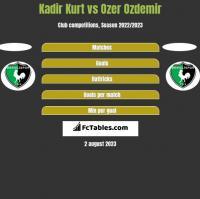 Kadir Kurt vs Ozer Ozdemir h2h player stats