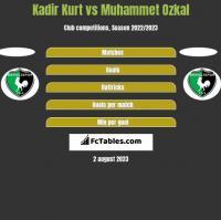 Kadir Kurt vs Muhammet Ozkal h2h player stats