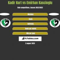 Kadir Kurt vs Emirhan Kascioglu h2h player stats