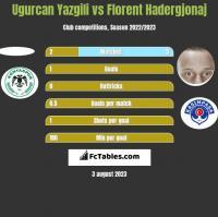 Ugurcan Yazgili vs Florent Hadergjonaj h2h player stats