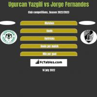 Ugurcan Yazgili vs Jorge Fernandes h2h player stats