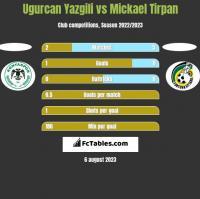Ugurcan Yazgili vs Mickael Tirpan h2h player stats