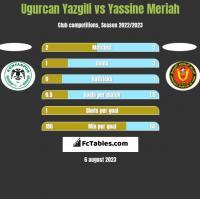 Ugurcan Yazgili vs Yassine Meriah h2h player stats