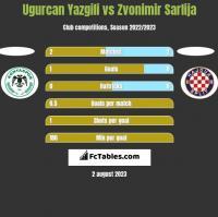 Ugurcan Yazgili vs Zvonimir Sarlija h2h player stats