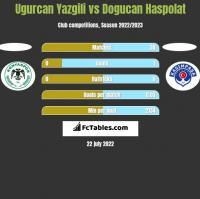 Ugurcan Yazgili vs Dogucan Haspolat h2h player stats