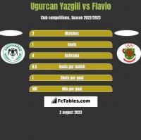 Ugurcan Yazgili vs Flavio h2h player stats