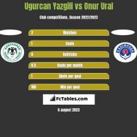 Ugurcan Yazgili vs Onur Ural h2h player stats