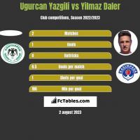Ugurcan Yazgili vs Yilmaz Daler h2h player stats