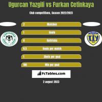 Ugurcan Yazgili vs Furkan Cetinkaya h2h player stats