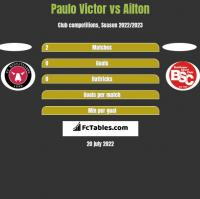 Paulo Victor vs Ailton h2h player stats