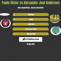 Paulo Victor vs Alexander Juel Andersen h2h player stats