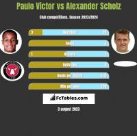 Paulo Victor vs Alexander Scholz h2h player stats