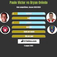 Paulo Victor vs Bryan Oviedo h2h player stats