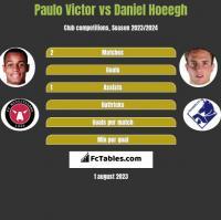 Paulo Victor vs Daniel Hoeegh h2h player stats