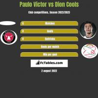 Paulo Victor vs Dion Cools h2h player stats