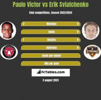Paulo Victor vs Erik Sviatchenko h2h player stats