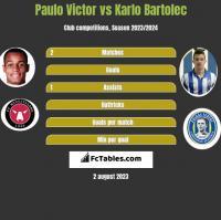 Paulo Victor vs Karlo Bartolec h2h player stats