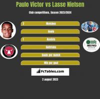 Paulo Victor vs Lasse Nielsen h2h player stats