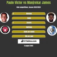 Paulo Victor vs Manjrekar James h2h player stats