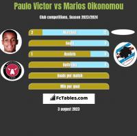 Paulo Victor vs Marios Oikonomou h2h player stats