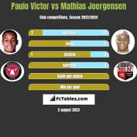 Paulo Victor vs Mathias Joergensen h2h player stats