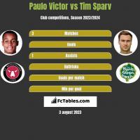 Paulo Victor vs Tim Sparv h2h player stats