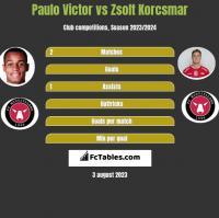 Paulo Victor vs Zsolt Korcsmar h2h player stats