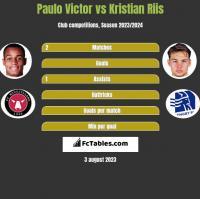 Paulo Victor vs Kristian Riis h2h player stats