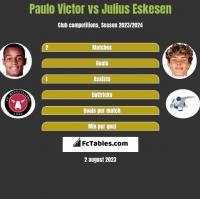 Paulo Victor vs Julius Eskesen h2h player stats