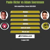 Paulo Victor vs Adam Soerensen h2h player stats