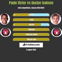 Paulo Victor vs Gustav Isaksen h2h player stats