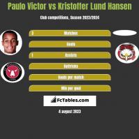 Paulo Victor vs Kristoffer Lund Hansen h2h player stats