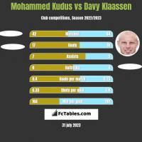 Mohammed Kudus vs Davy Klaassen h2h player stats