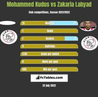 Mohammed Kudus vs Zakaria Labyad h2h player stats