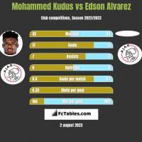 Mohammed Kudus vs Edson Alvarez h2h player stats