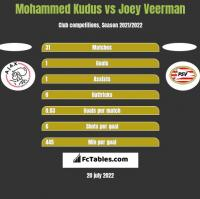 Mohammed Kudus vs Joey Veerman h2h player stats
