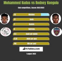 Mohammed Kudus vs Rodney Kongolo h2h player stats
