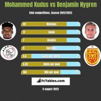 Mohammed Kudus vs Benjamin Nygren h2h player stats