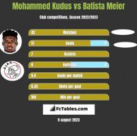 Mohammed Kudus vs Batista Meier h2h player stats