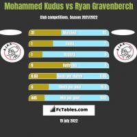 Mohammed Kudus vs Ryan Gravenberch h2h player stats