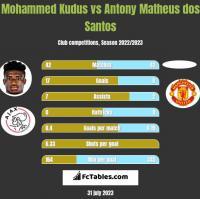 Mohammed Kudus vs Antony Matheus dos Santos h2h player stats