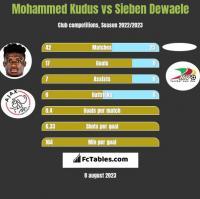 Mohammed Kudus vs Sieben Dewaele h2h player stats