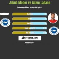 Jakub Moder vs Adam Lallana h2h player stats