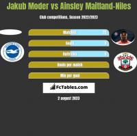 Jakub Moder vs Ainsley Maitland-Niles h2h player stats