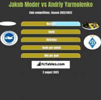 Jakub Moder vs Andriy Yarmolenko h2h player stats