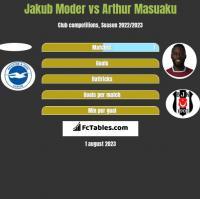 Jakub Moder vs Arthur Masuaku h2h player stats
